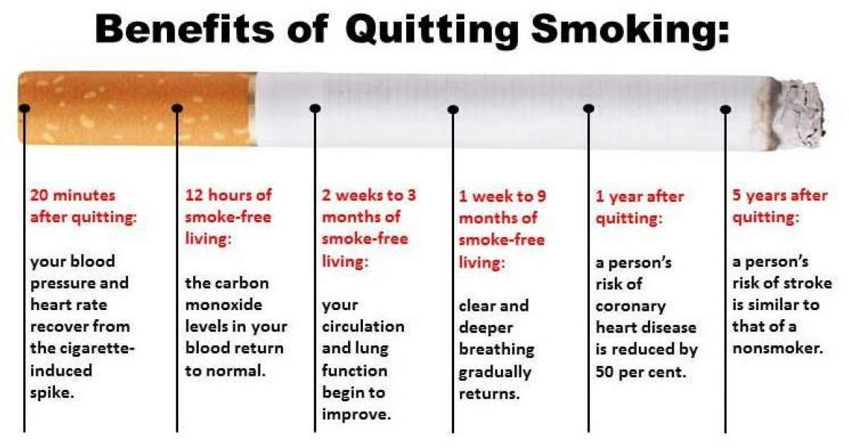 Had Long term benefits of quitting smoking will leave