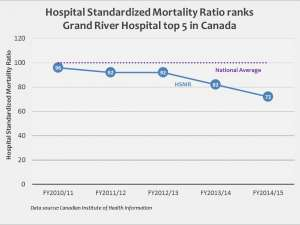 GRH's HSMR has improved from 96 in 2010 to 72 in 2014/2015